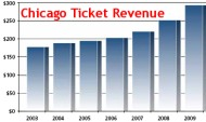 Chicago Ticket Revenue