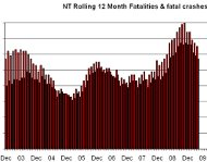 NT fatalities chart