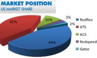 Redflex market share