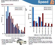 Speed accident charts
